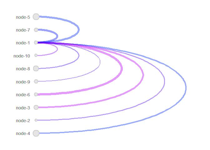 Arc Plot - Data Visualization